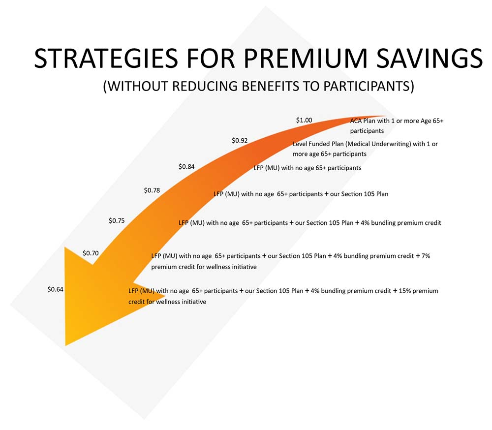 The Stoner Organization Strategies for Premium Savings Without Reducing Benefits to Participants